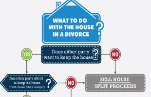 Divorce and Real Estate: An Unfortunate Combination – Part 3