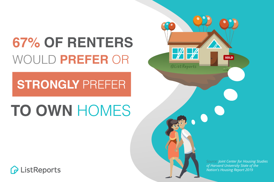 Most Likely …. If You Rent You Can Own!