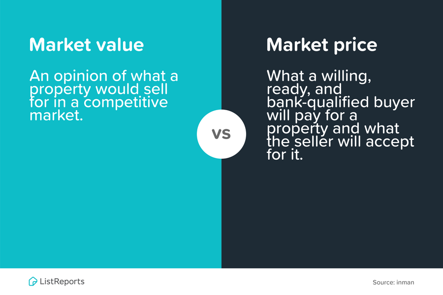 Market Value vs Market Price.