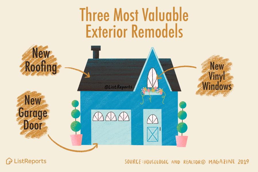 Three Most Valuable ExteriorRemodels