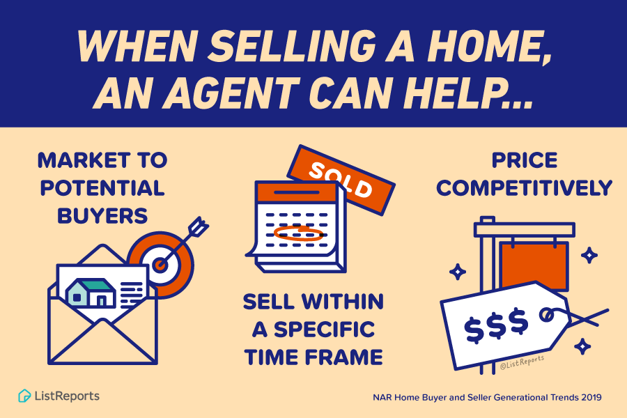When Selling a Home!